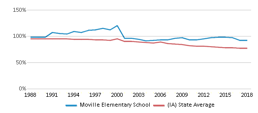This chart display the percentage of White students in Moville Elementary School and the percentage of White public school students in Iowa by year, with the latest 2017-18 school year data.