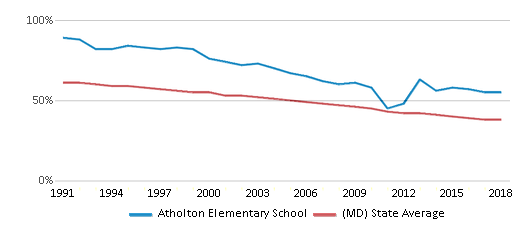 This chart display the percentage of White students in Atholton Elementary School and the percentage of White public school students in Maryland by year, with the latest 2017-18 school year data.