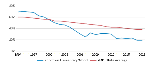This chart display the percentage of White students in Yorktown Elementary School and the percentage of White public school students in Maryland by year, with the latest 2017-18 school year data.