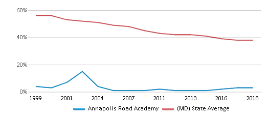 This chart display the percentage of White students in Annapolis Road Academy and the percentage of White public school students in Maryland by year, with the latest 2017-18 school year data.