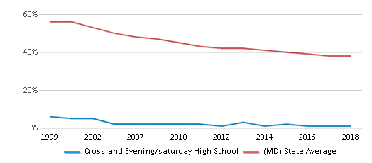 This chart display the percentage of White students in Crossland Evening/saturday High School and the percentage of White public school students in Maryland by year, with the latest 2017-18 school year data.