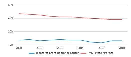 This chart display the percentage of White students in Margaret Brent Regional Center and the percentage of White public school students in Maryland by year, with the latest 2017-18 school year data.