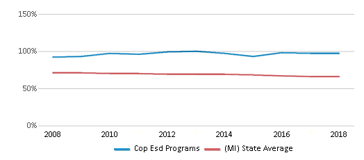 This chart display the percentage of White students in Cop Esd Programs and the percentage of White public school students in Michigan by year, with the latest 2017-18 school year data.