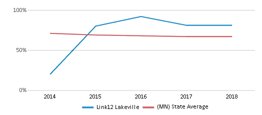 This chart display the percentage of White students in Link12 Lakeville and the percentage of White public school students in Minnesota by year, with the latest 2017-18 school year data.