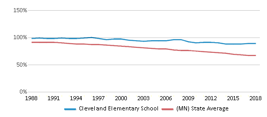 This chart display the percentage of White students in Cleveland Elementary School and the percentage of White public school students in Minnesota by year, with the latest 2017-18 school year data.