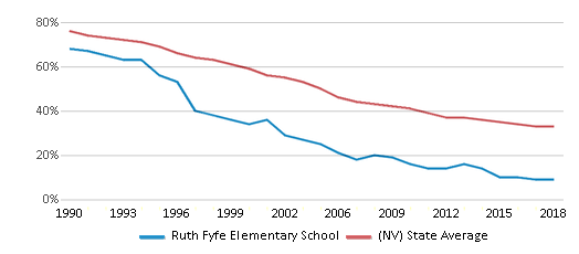 This chart display the percentage of White students in Ruth Fyfe Elementary School and the percentage of White public school students in Nevada by year, with the latest 2017-18 school year data.