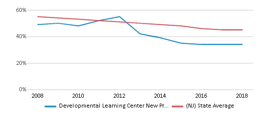 This chart display the percentage of White students in Developmental Learning Center New Providence and the percentage of White public school students in New Jersey by year, with the latest 2017-18 school year data.