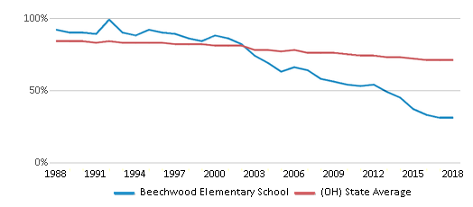 This chart display the percentage of White students in Beechwood Elementary School and the percentage of White public school students in Ohio by year, with the latest 2017-18 school year data.