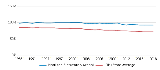 This chart display the percentage of White students in Harrison Elementary School and the percentage of White public school students in Ohio by year, with the latest 2017-18 school year data.