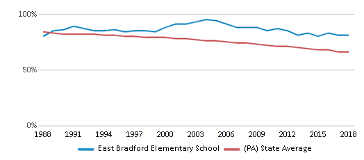 This chart display the percentage of White students in East Bradford Elementary School and the percentage of White public school students in Pennsylvania by year, with the latest 2017-18 school year data.