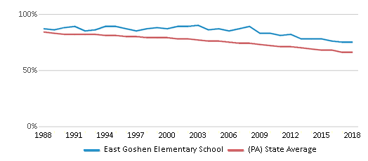 This chart display the percentage of White students in East Goshen Elementary School and the percentage of White public school students in Pennsylvania by year, with the latest 2017-18 school year data.
