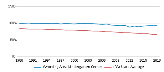 This chart display the percentage of White students in Wyoming Area Kindergarten Center and the percentage of White public school students in Pennsylvania by year, with the latest 2017-18 school year data.