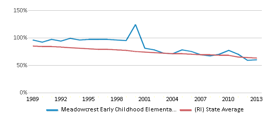This chart display the percentage of White students in Meadowcrest Early Childhood Elementary School and the percentage of White public school students in Rhode Island by year, with the latest 2012-13 school year data.