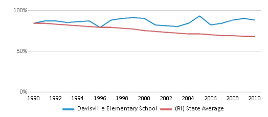 This chart display the percentage of White students in Davisville Elementary School and the percentage of White public school students in Rhode Island by year, with the latest 2009-10 school year data.