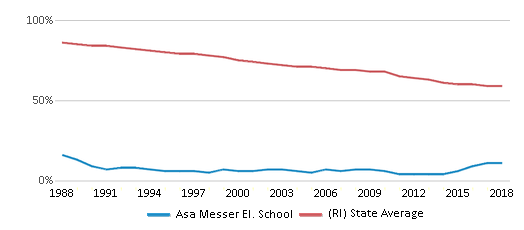 This chart display the percentage of White students in Asa Messer El. School and the percentage of White public school students in Rhode Island by year, with the latest 2017-18 school year data.