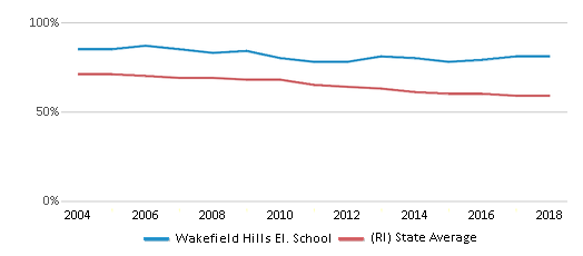 This chart display the percentage of White students in Wakefield Hills El. School and the percentage of White public school students in Rhode Island by year, with the latest 2017-18 school year data.