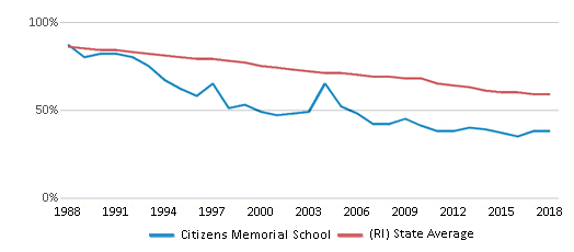 This chart display the percentage of White students in Citizens Memorial School and the percentage of White public school students in Rhode Island by year, with the latest 2017-18 school year data.