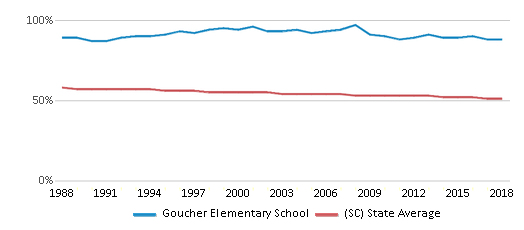 This chart display the percentage of White students in Goucher Elementary School and the percentage of White public school students in South Carolina by year, with the latest 2017-18 school year data.