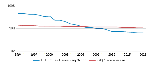 This chart display the percentage of White students in H. E. Corley Elementary School and the percentage of White public school students in South Carolina by year, with the latest 2017-18 school year data.