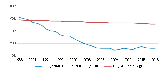 This chart display the percentage of White students in Caughman Road Elementary School and the percentage of White public school students in South Carolina by year, with the latest 2017-18 school year data.