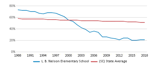 This chart display the percentage of White students in L. B. Nelson Elementary School and the percentage of White public school students in South Carolina by year, with the latest 2017-18 school year data.