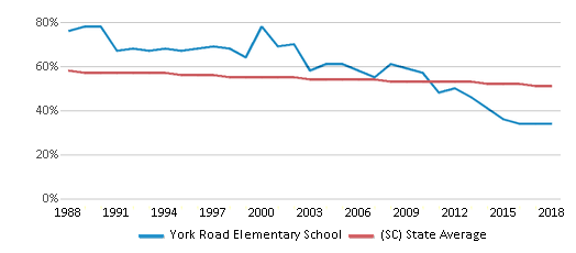This chart display the percentage of White students in York Road Elementary School and the percentage of White public school students in South Carolina by year, with the latest 2017-18 school year data.