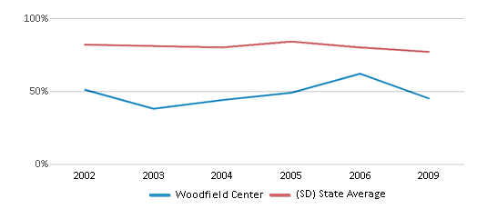This chart display the percentage of White students in Woodfield Center and the percentage of White public school students in South Dakota by year, with the latest 2008-09 school year data.