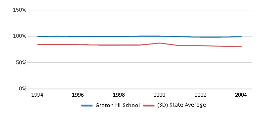 This chart display the percentage of White students in Groton Hi School and the percentage of White public school students in South Dakota by year, with the latest 2003-04 school year data.