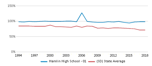 This chart display the percentage of White students in Hamlin High School - 01 and the percentage of White public school students in South Dakota by year, with the latest 2017-18 school year data.