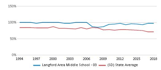 This chart display the percentage of White students in Langford Area Middle School - 03 and the percentage of White public school students in South Dakota by year, with the latest 2017-18 school year data.