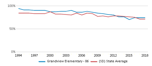 This chart display the percentage of White students in Grandview Elementary - 06 and the percentage of White public school students in South Dakota by year, with the latest 2017-18 school year data.