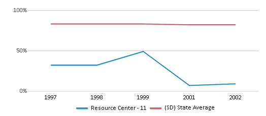 This chart display the percentage of White students in Resource Center - 11 and the percentage of White public school students in South Dakota by year, with the latest 2001-02 school year data.