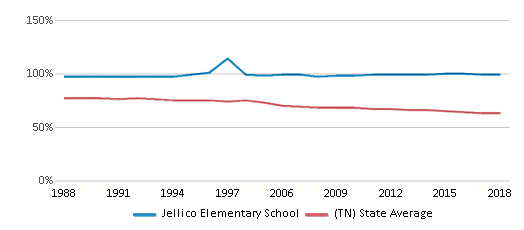 This chart display the percentage of White students in Jellico Elementary School and the percentage of White public school students in Tennessee by year, with the latest 2017-18 school year data.