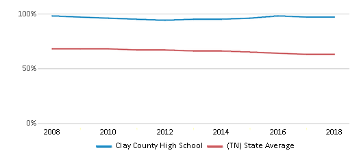 This chart display the percentage of White students in Clay County High School and the percentage of White public school students in Tennessee by year, with the latest 2017-18 school year data.