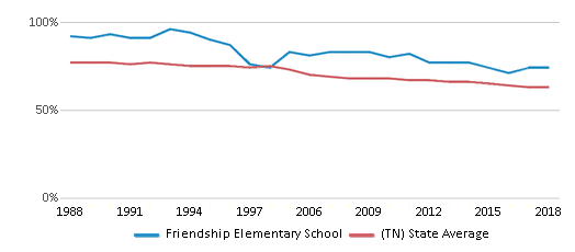 This chart display the percentage of White students in Friendship Elementary School and the percentage of White public school students in Tennessee by year, with the latest 2017-18 school year data.