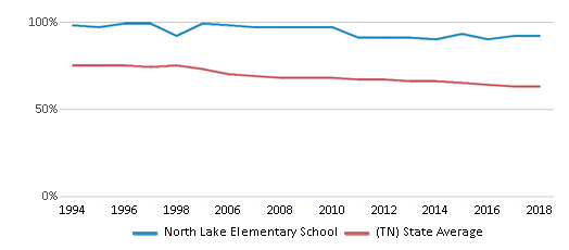 This chart display the percentage of White students in North Lake Elementary School and the percentage of White public school students in Tennessee by year, with the latest 2017-18 school year data.