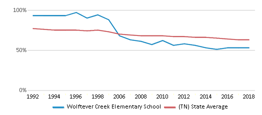 This chart display the percentage of White students in Wolftever Creek Elementary School and the percentage of White public school students in Tennessee by year, with the latest 2017-18 school year data.