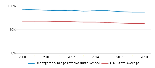This chart display the percentage of White students in Montgomery Ridge Intermediate School and the percentage of White public school students in Tennessee by year, with the latest 2017-18 school year data.