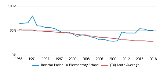 This chart display the percentage of White students in Rancho Isabella Elementary School and the percentage of White public school students in Texas by year, with the latest 2017-18 school year data.