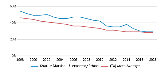 This chart display the percentage of White students in Charlie Marshall Elementary School and the percentage of White public school students in Texas by year, with the latest 2017-18 school year data.