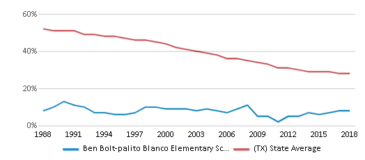 This chart display the percentage of White students in Ben Bolt-palito Blanco Elementary School and the percentage of White public school students in Texas by year, with the latest 2017-18 school year data.
