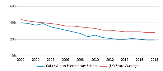 This chart display the percentage of White students in Calk-wilson Elementary School and the percentage of White public school students in Texas by year, with the latest 2017-18 school year data.
