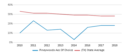 This chart display the percentage of White students in Pineywoods Aec Of Choice and the percentage of White public school students in Texas by year, with the latest 2017-18 school year data.