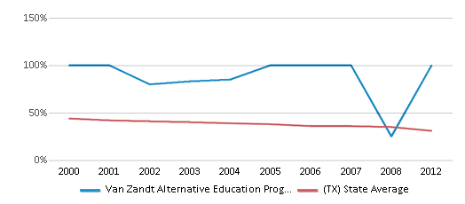 This chart display the percentage of White students in Van Zandt Alternative Education Prog Coop and the percentage of White public school students in Texas by year, with the latest 2011-12 school year data.