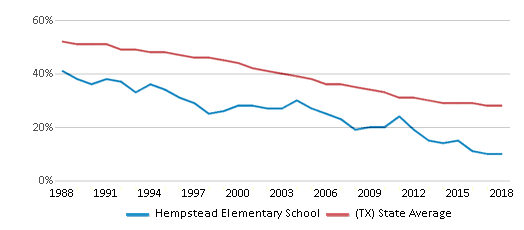 This chart display the percentage of White students in Hempstead Elementary School and the percentage of White public school students in Texas by year, with the latest 2017-18 school year data.