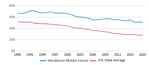 This chart display the percentage of White students in Henderson Middle School and the percentage of White public school students in Texas by year, with the latest 2017-18 school year data.