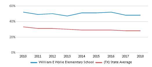 This chart display the percentage of White students in William E Wylie Elementary School and the percentage of White public school students in Texas by year, with the latest 2017-18 school year data.