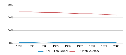 This chart display the percentage of White students in Diaz J High School and the percentage of White public school students in Texas by year, with the latest 1999-00 school year data.