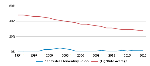 This chart display the percentage of White students in Benavidez Elementary School and the percentage of White public school students in Texas by year, with the latest 2017-18 school year data.