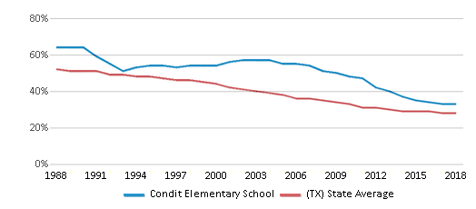 This chart display the percentage of White students in Condit Elementary School and the percentage of White public school students in Texas by year, with the latest 2017-18 school year data.